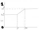 Graph 2 Pset 3